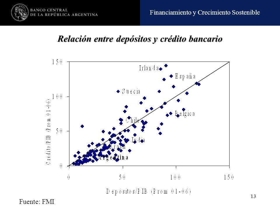 Financiamiento y Crecimiento Sostenible 13 Relación entre depósitos y crédito bancario Fuente: FMI