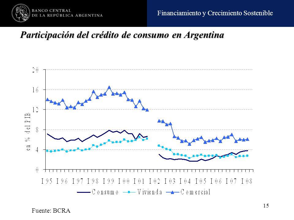 Financiamiento y Crecimiento Sostenible 15 Fuente: BCRA Participación del crédito de consumo en Argentina
