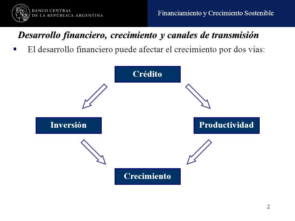 Financiamiento y Crecimiento Sostenible 2 Desarrollo financiero, crecimiento y canales de transmisión El desarrollo financiero puede afectar el crecim