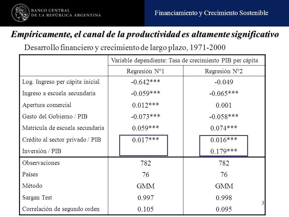 Financiamiento y Crecimiento Sostenible 3 Variable dependiente: Tasa de crecimiento PIB per cápita Regresión N°1Regresión N°2 Log. Ingreso per cápita