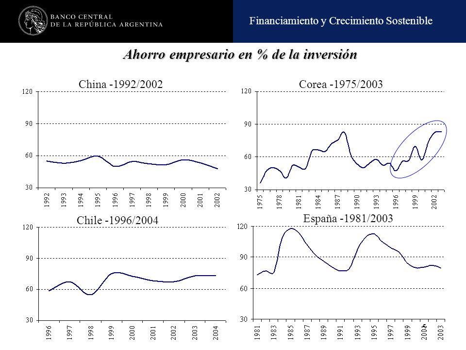 Financiamiento y Crecimiento Sostenible 5 Ahorro empresario en % de la inversión Ahorro empresario en % de la inversión Chile -1996/2004 China -1992/2