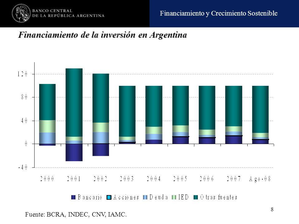 Financiamiento y Crecimiento Sostenible 8 Financiamiento de la inversión en Argentina Fuente: BCRA, INDEC, CNV, IAMC.