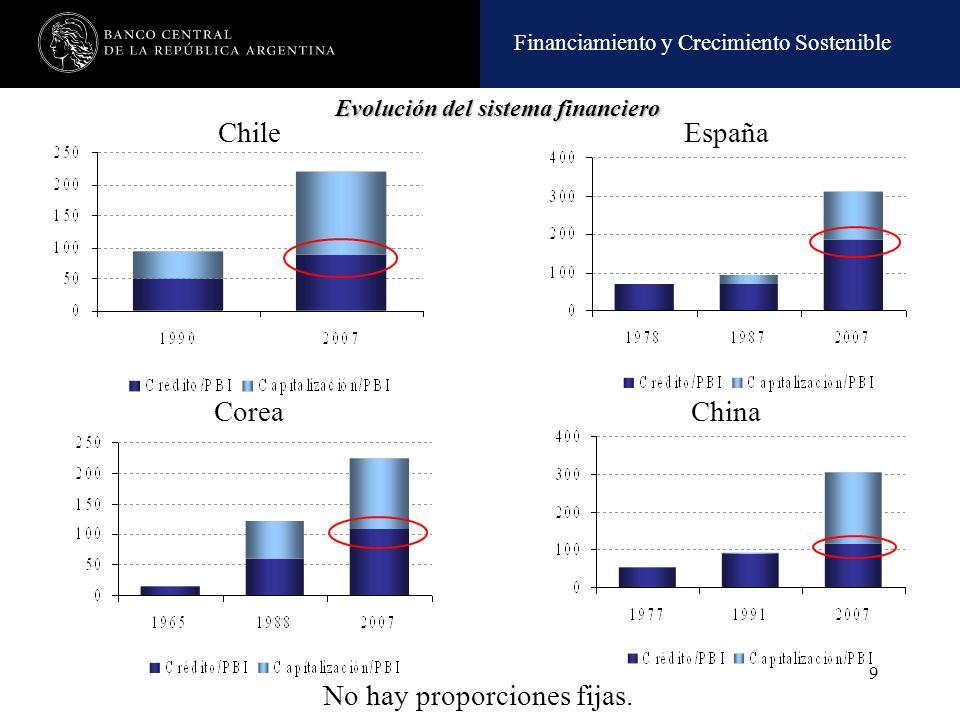 Financiamiento y Crecimiento Sostenible 9 Chile España CoreaChina No hay proporciones fijas. Evolución del sistema financiero Evolución del sistema fi