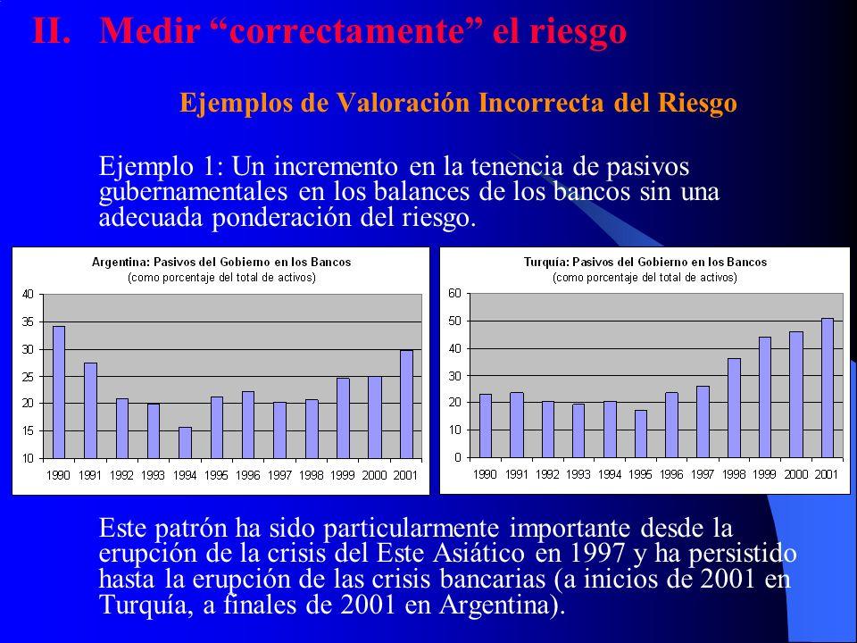 II.Medir correctamente el riesgo Ejemplos de Valoración Incorrecta del Riesgo Ejemplo 1: Un incremento en la tenencia de pasivos gubernamentales en lo