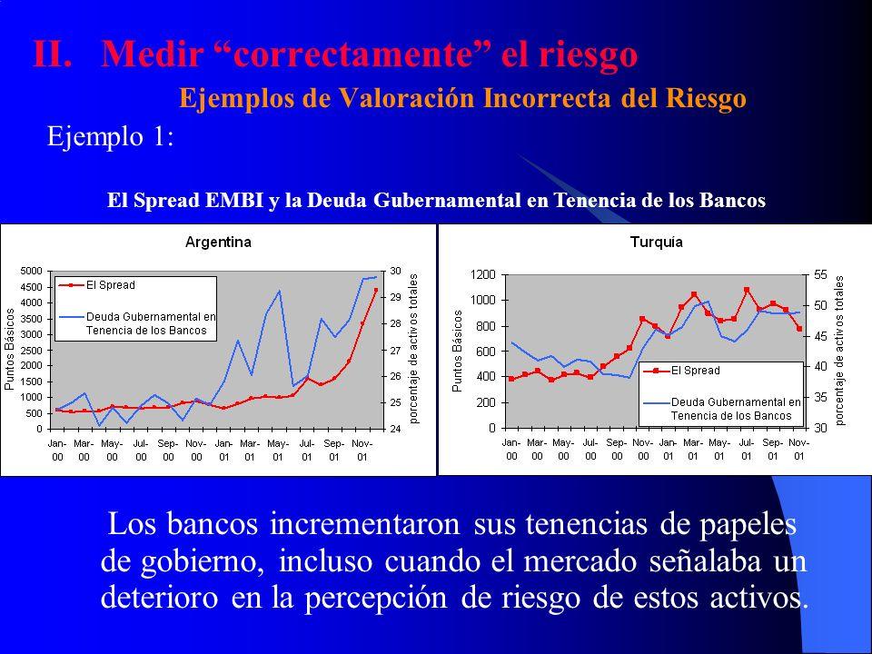 II.Medir correctamente el riesgo Ejemplos de Valoración Incorrecta del Riesgo Ejemplo 1: Los bancos incrementaron sus tenencias de papeles de gobierno