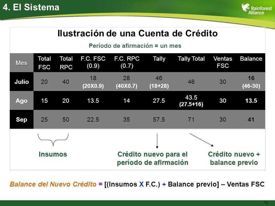 13 Ilustración de una Cuenta de Crédito 4. El SistemaMes TotalFSCTotalRPC F.C. FSC F.C. FSC (0.9) F.C. RPC F.C. RPC (0.7)Tally Tally Total Ventas FSC