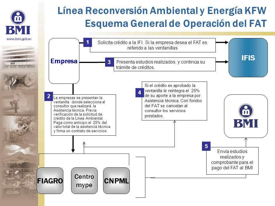 www.bmi.gob.sv Línea Reconversión Ambiental y Energía KFW Esquema General de Operación del FAT FIAGRO IFIS Empresa Solicita crédito a la IFI. Si la em