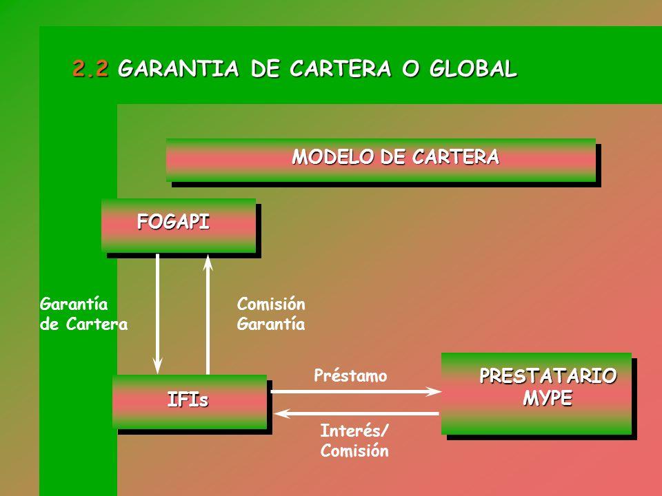 INSTITUCIONES FINANCIERAS REGULADAS Y ELEGIBLES Receptores Receptores Garantiza Garantiza 1.- CRÉDITOS DE CAPITAL DE TRABAJO 2.- CRÉDITOS DE FINANCIAM