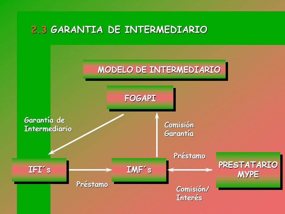 ORGANIZACIONES NO GUBERNAMENTALES ORGANIZACIONES NO GUBERNAMENTALES EDPYMES (Empresas de Desarrollo de Pequeñas y Micro Empresas reguladas y supervisadas por la SBS) EDPYMES (Empresas de Desarrollo de Pequeñas y Micro Empresas reguladas y supervisadas por la SBS) Garantizados 2.3 GARANTIA DE INTERMEDIARIO