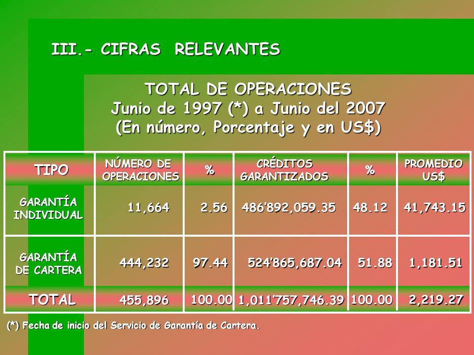 Emisión de Número de Operaciones 1980 – Junio 2007 AÑOS NUMERO DE OPERACIONES % OPERACIONES 1980 / 1996 1997 / 05-2007 TOTAL 463,530 100.00% 1.63%98.3