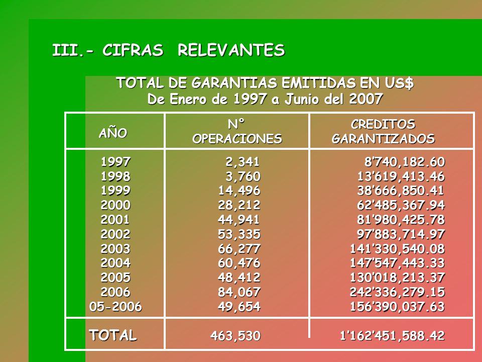 (*) Fecha de inicio del Servicio de Garantía de Cartera. TOTAL DE OPERACIONES Junio de 1997 (*) a Junio del 2007 (En número, Porcentaje y en US$) TOTA