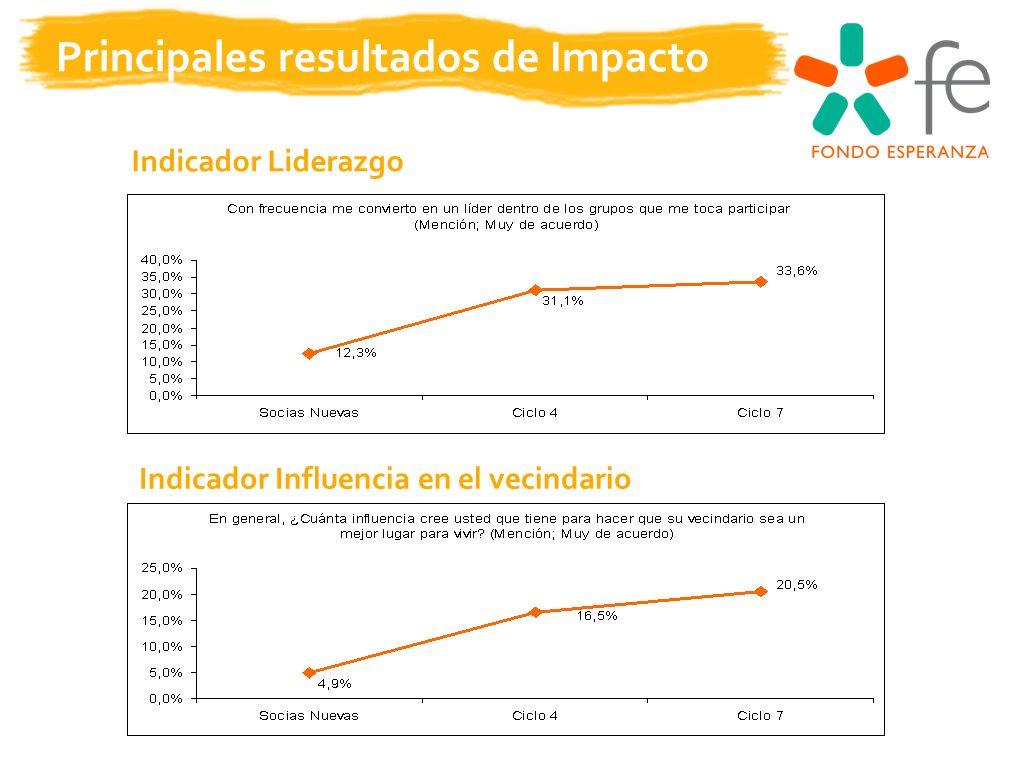 Principales resultados de Impacto Indicador Liderazgo Indicador Influencia en el vecindario