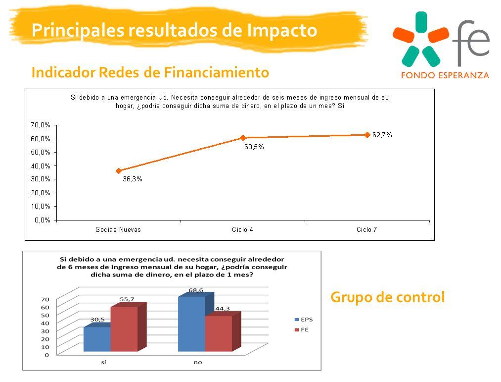 Principales resultados de Impacto Indicador Redes de Financiamiento Grupo de control