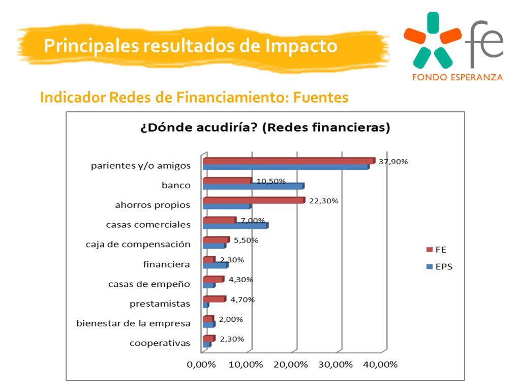 Principales resultados de Impacto Indicador Redes de Financiamiento: Fuentes