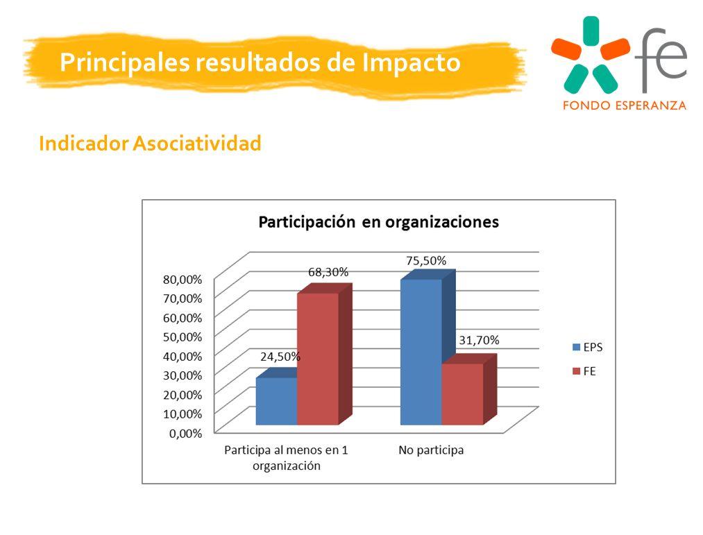 Indicador Asociatividad Principales resultados de Impacto