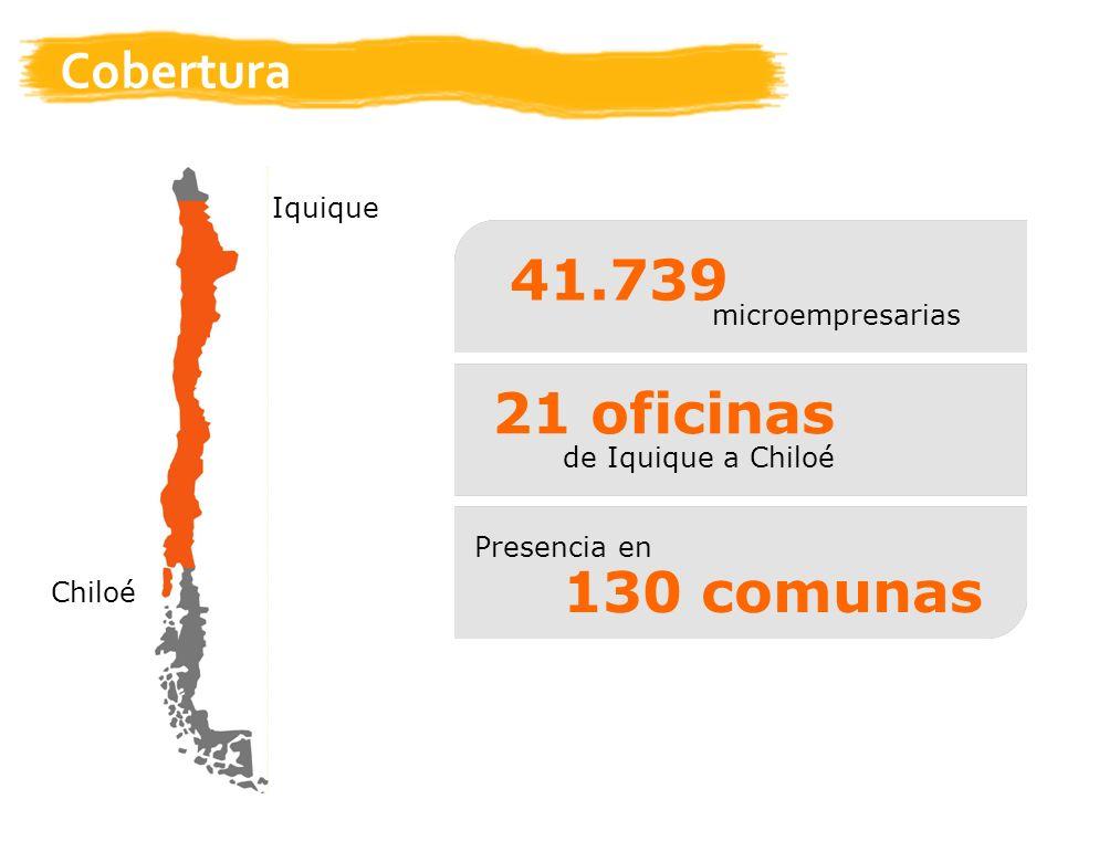 Cobertura microempresarias 41.739 de Iquique a Chiloé 21 oficinas Presencia en 130 comunas Iquique Chiloé