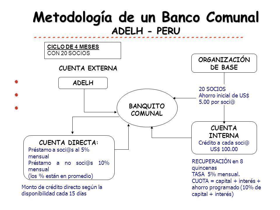 ADELH CICLO DE 4 MESES CON 20 SOCIOS ORGANIZACIÓN DE BASE BANQUITO COMUNAL 20 SOCIOS Ahorro inicial de US$ 5.00 por soci@ CUENTA DIRECTA: Préstamo a s