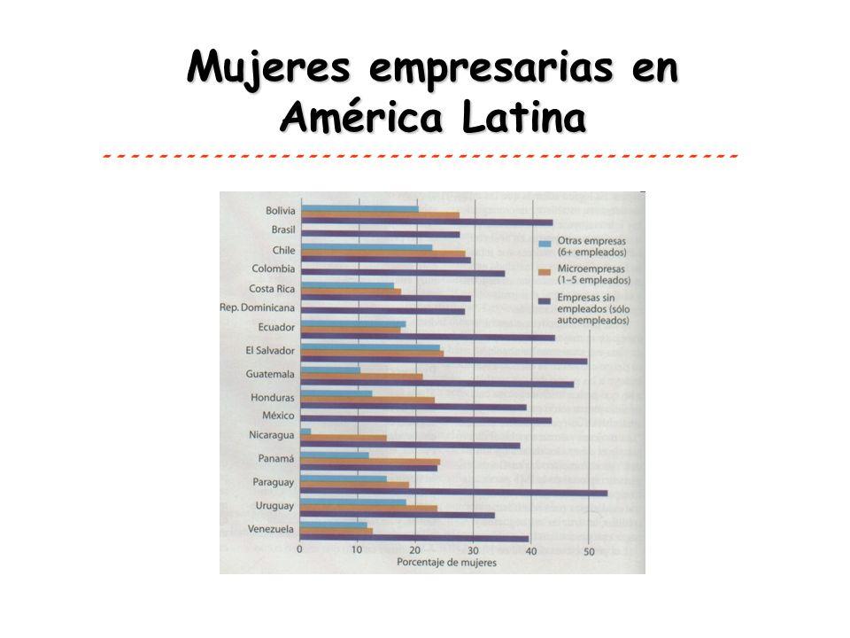 Características de las Mujeres Empresarias Entre 25-35% en sector empresarial Concentración en la microempresa: en cuanto más pequeño el negocio, mayor proporción de mujeres Posición de desventaja y marginalidad Empresas pequeñas y recientes Estrecha vinculación empresa – hogar Menor capacidad de crecimiento Bajo nivel de escolaridad -----------------------------------------------