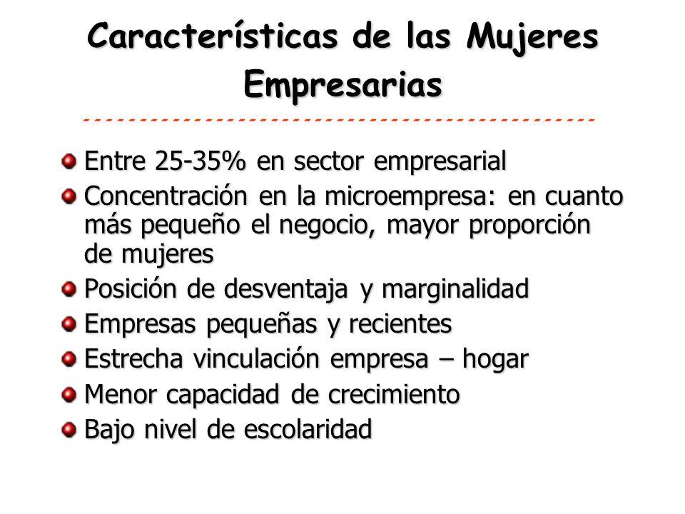 Características de las Mujeres Empresarias Entre 25-35% en sector empresarial Concentración en la microempresa: en cuanto más pequeño el negocio, mayo