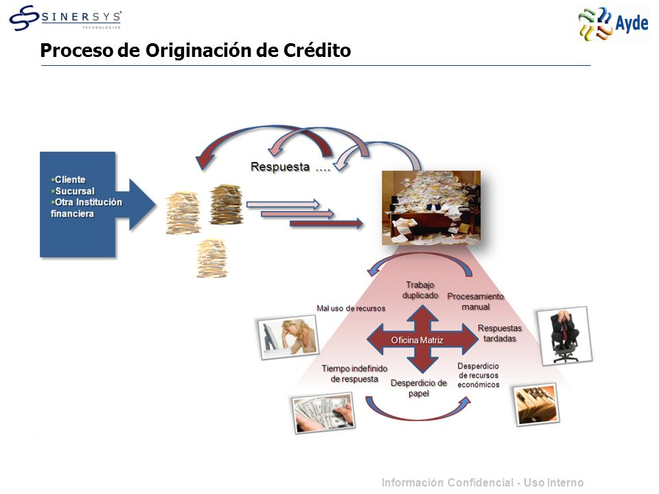 Información Confidencial - Uso Interno Consecuencias al proceso de Originación Pérdida de tiempo Pérdida de Credibilidad Pérdida de Imagen Pérdida de Mercado