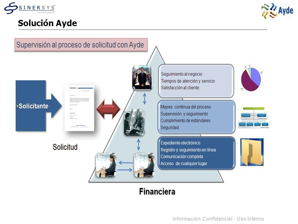 Información Confidencial - Uso Interno Beneficios Ayde