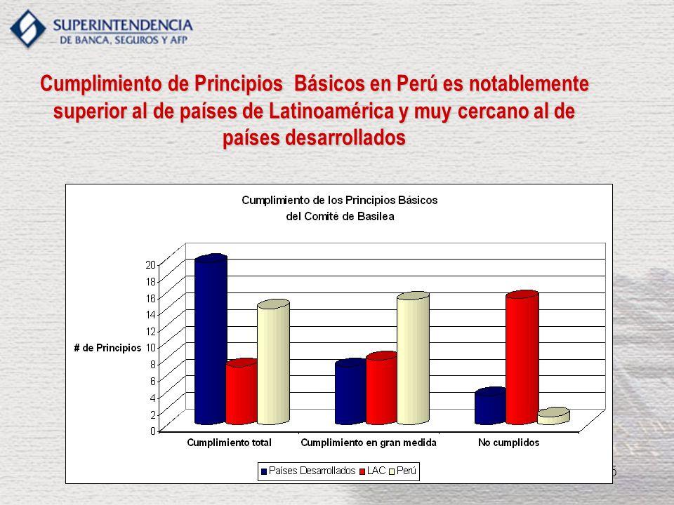 15 Cumplimiento de Principios Básicos en Perú es notablemente superior al de países de Latinoamérica y muy cercano al de países desarrollados