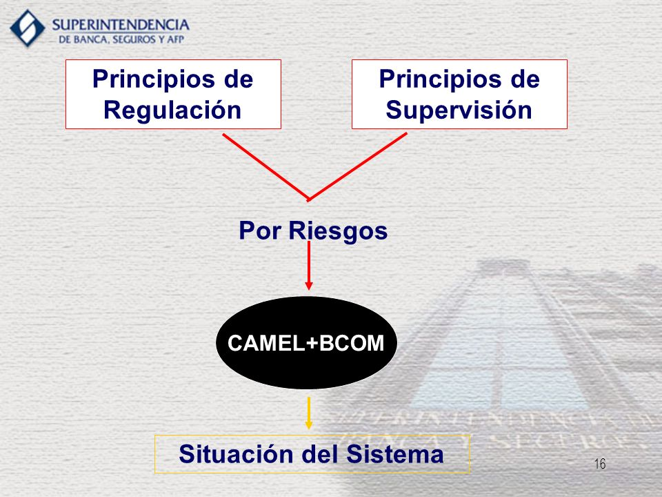 16 Principios de Regulación Principios de Supervisión Por Riesgos CAMEL+BCOM Situación del Sistema