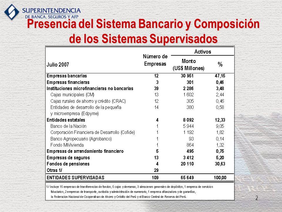3 Banca Múltiple: Composición del Balance Julio 2007 (en millones) Activos USD 30,951 Pasivos USD 28,254 Patrimonio Neto USD 2,697 Aproximadamente 11.5 veces el Patrimonio