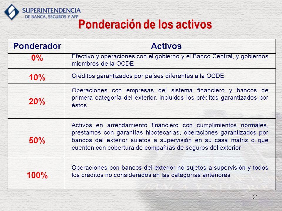 21 PonderadorActivos 0% Efectivo y operaciones con el gobierno y el Banco Central, y gobiernos miembros de la OCDE 10% Créditos garantizados por paíse