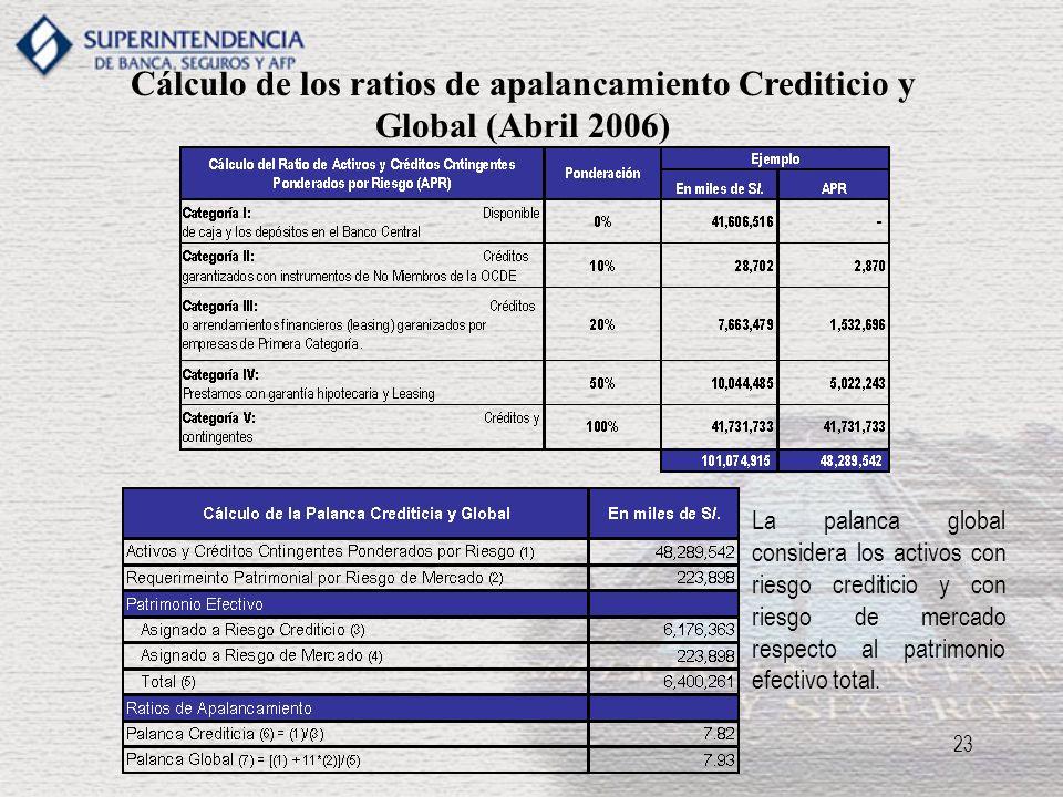23 Cálculo de los ratios de apalancamiento Crediticio y Global (Abril 2006) La palanca global considera los activos con riesgo crediticio y con riesgo
