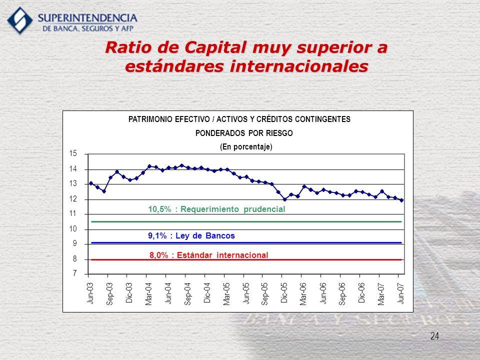 24 Ratio de Capital muy superior a estándares internacionales