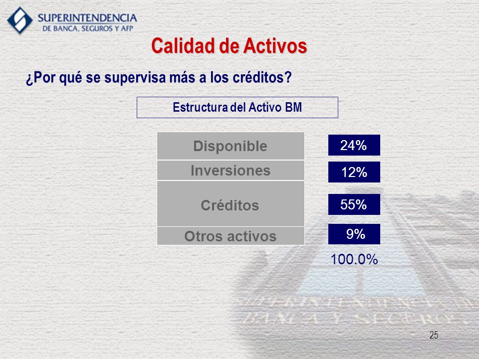 25 Calidad de Activos ¿Por qué se supervisa más a los créditos? Inversiones 18.0% Disponible 24% Créditos 54.0% Inversiones 12% Estructura del Activo