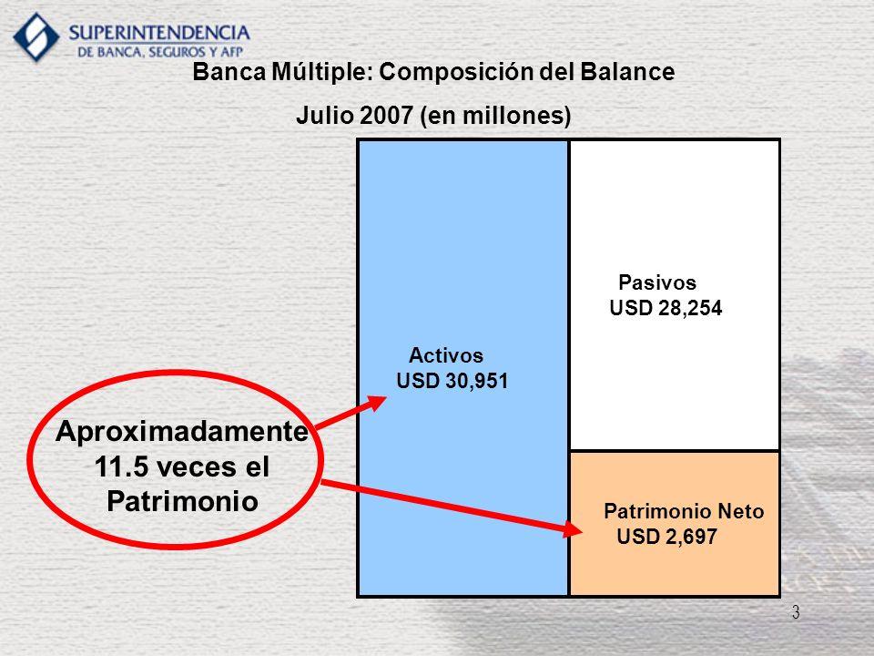 3 Banca Múltiple: Composición del Balance Julio 2007 (en millones) Activos USD 30,951 Pasivos USD 28,254 Patrimonio Neto USD 2,697 Aproximadamente 11.