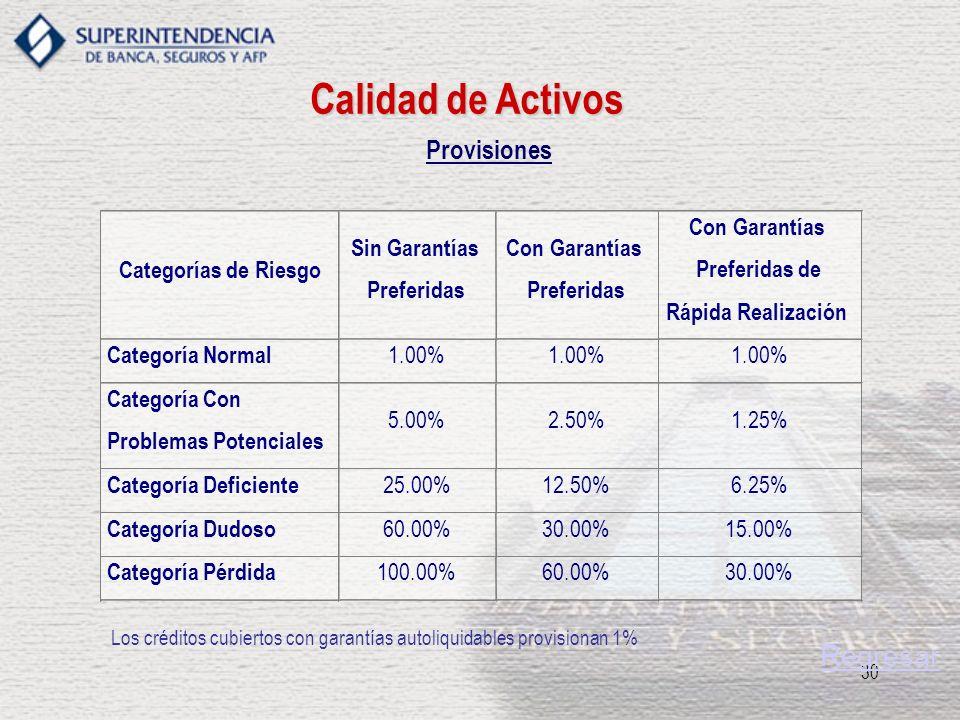 30 Provisiones Calidad de Activos Regresar Los créditos cubiertos con garantías autoliquidables provisionan 1%