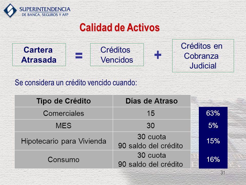 31 Calidad de Activos Cartera Atrasada Créditos Vencidos Créditos en Cobranza Judicial Se considera un crédito vencido cuando: Tipo de CréditoDías de