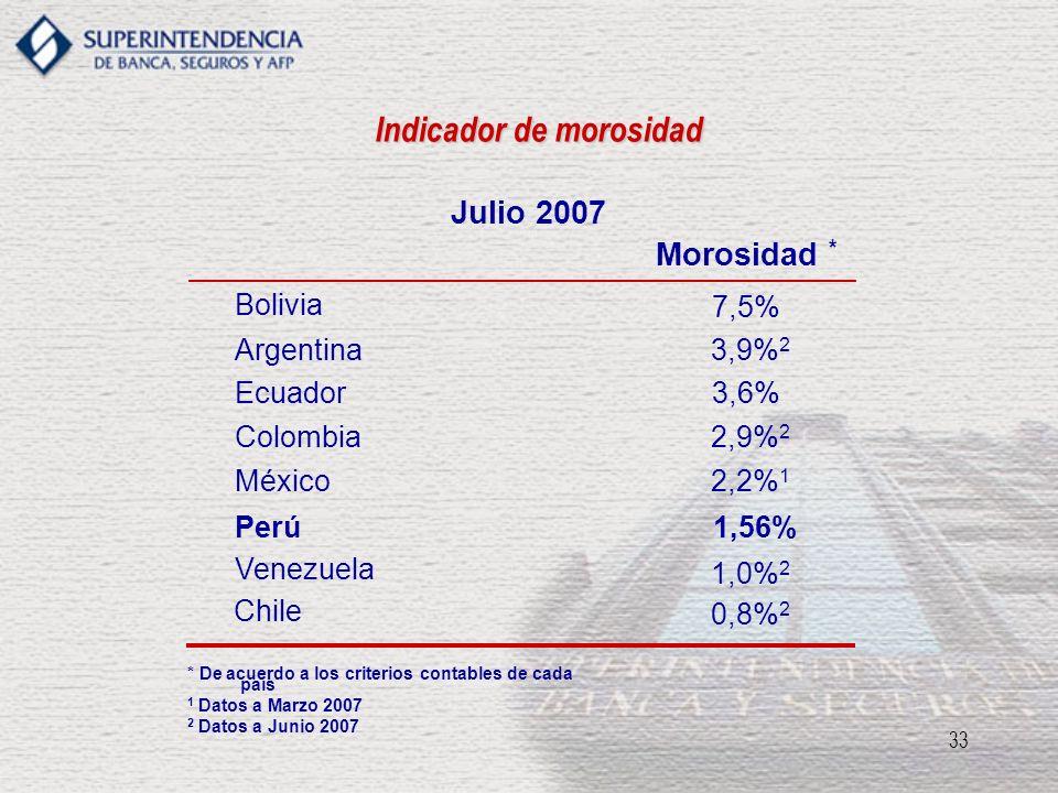 33 Indicador de morosidad Julio 2007 Morosidad * Bolivia 7,5% Ecuador3,6% Argentina3,9% 2 Colombia2,9% 2 México 1,56%Perú 2,2% 1 Venezuela 1,0% 2 * De