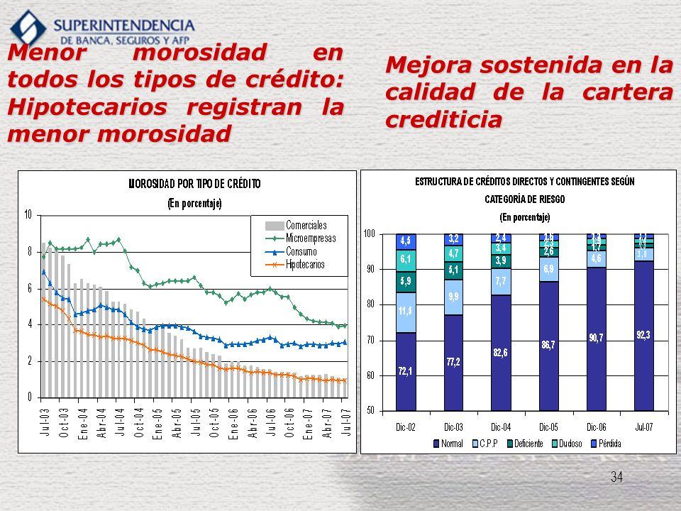34 Menor morosidad en todos los tipos de crédito: Hipotecarios registran la menor morosidad Mejora sostenida en la calidad de la cartera crediticia