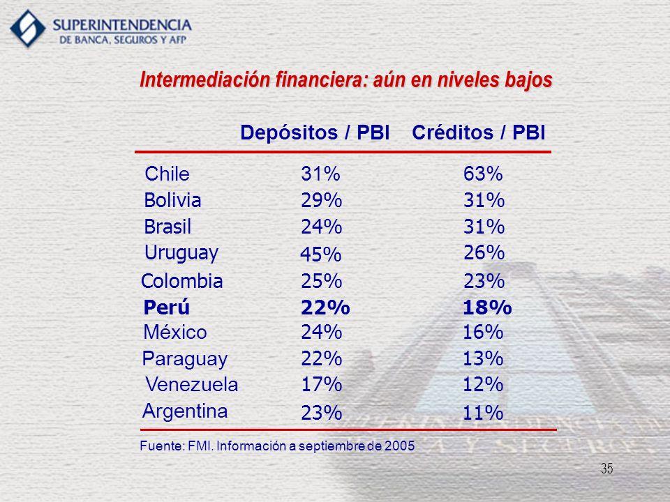 35 Intermediación financiera: aún en niveles bajos Fuente: FMI. Información a septiembre de 2005 Depósitos / PBICréditos / PBI Chile31%63% Bolivia29%3