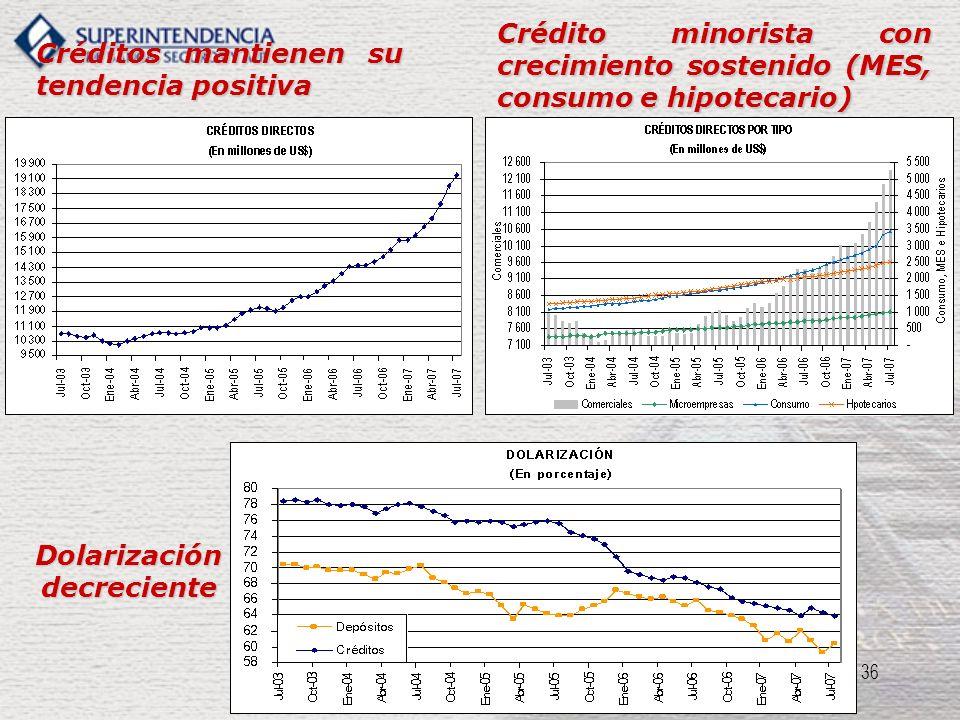 36 Créditos mantienen su tendencia positiva Crédito minorista con crecimiento sostenido (MES, consumo e hipotecario) Dolarización decreciente