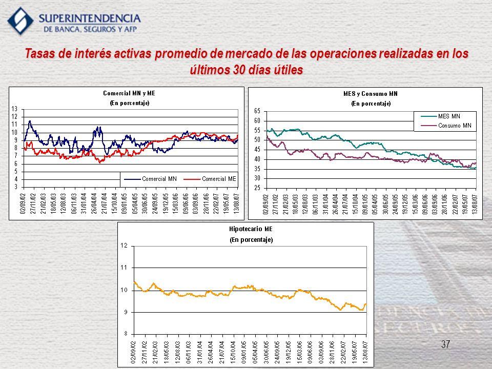 37 Tasas de interés activas promedio de mercado de las operaciones realizadas en los últimos 30 días útiles