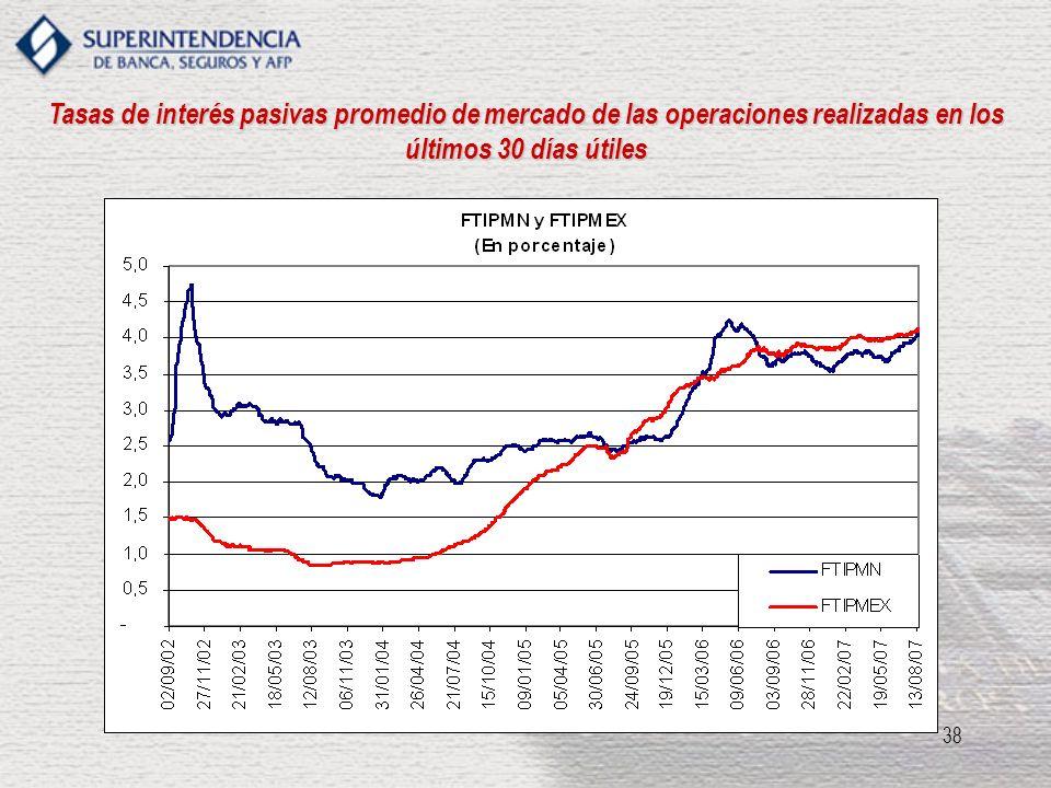 38 Tasas de interés pasivas promedio de mercado de las operaciones realizadas en los últimos 30 días útiles