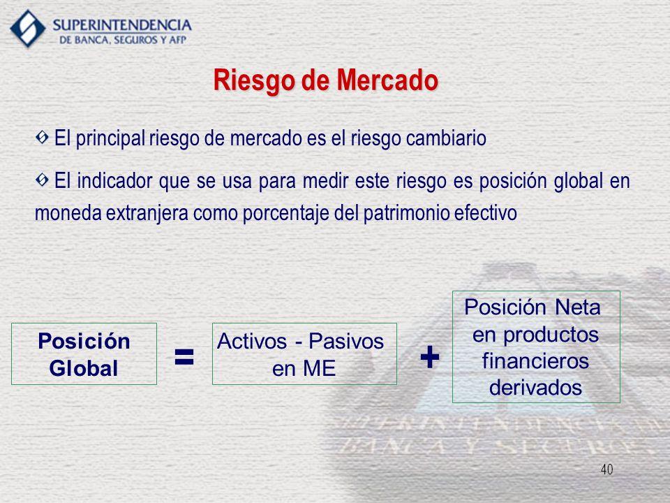 40 Riesgo de Mercado El principal riesgo de mercado es el riesgo cambiario El indicador que se usa para medir este riesgo es posición global en moneda