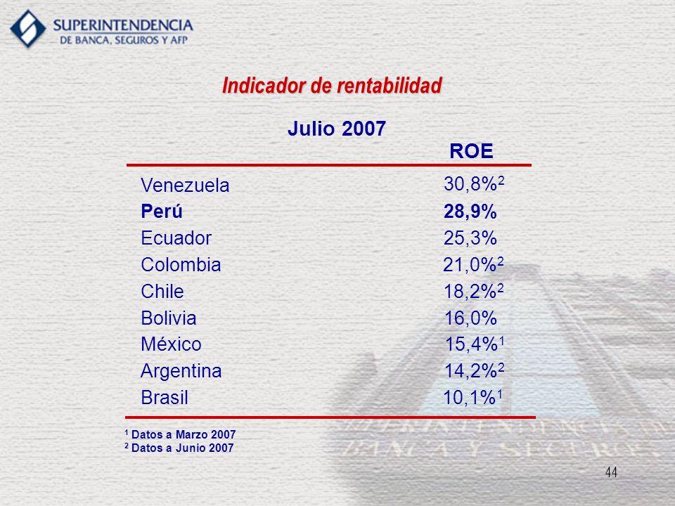 44 Indicador de rentabilidad Julio 2007 ROE Ecuador25,3% Brasil10,1% 1 Colombia 21,0% 2 Venezuela 30,8% 2 Chile18,2% 2 Perú28,9% Bolivia 16,0% México