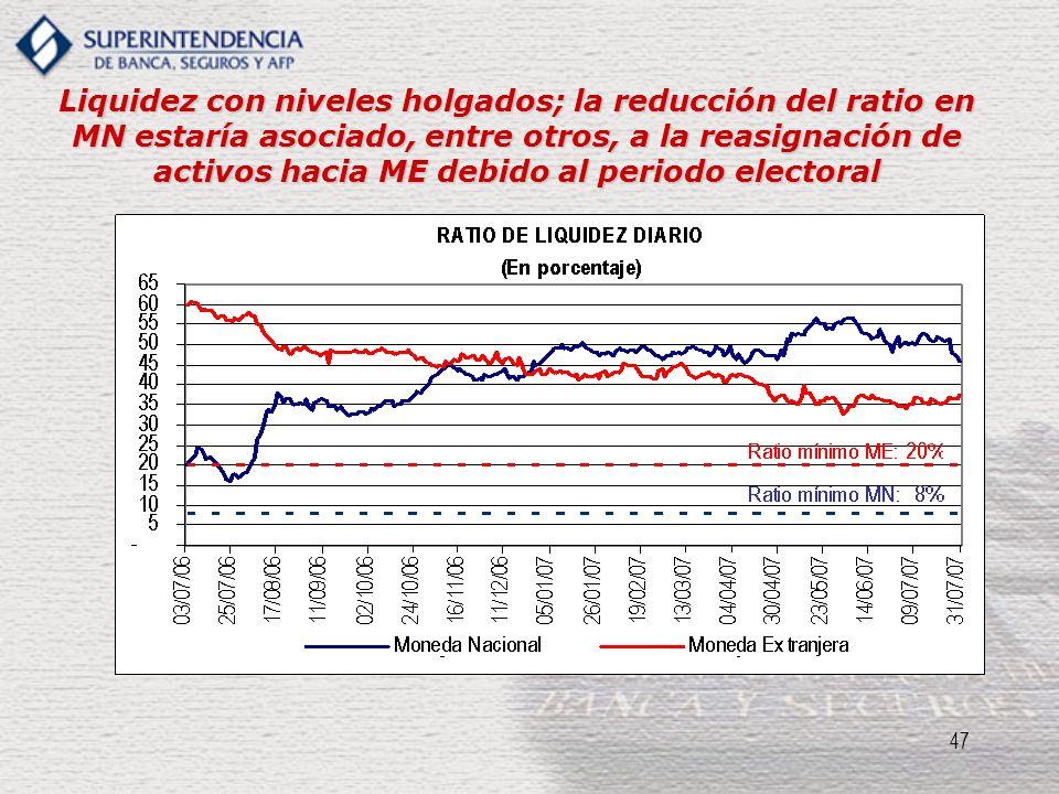 47 Liquidez con niveles holgados; la reducción del ratio en MN estaría asociado, entre otros, a la reasignación de activos hacia ME debido al periodo