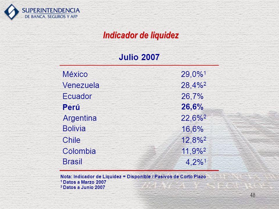 48 Indicador de liquidez Nota: Indicador de Liquidez = Disponible / Pasivos de Corto Plazo 1 Datos a Marzo 2007 2 Datos a Junio 2007 Julio 2007 Perú 2