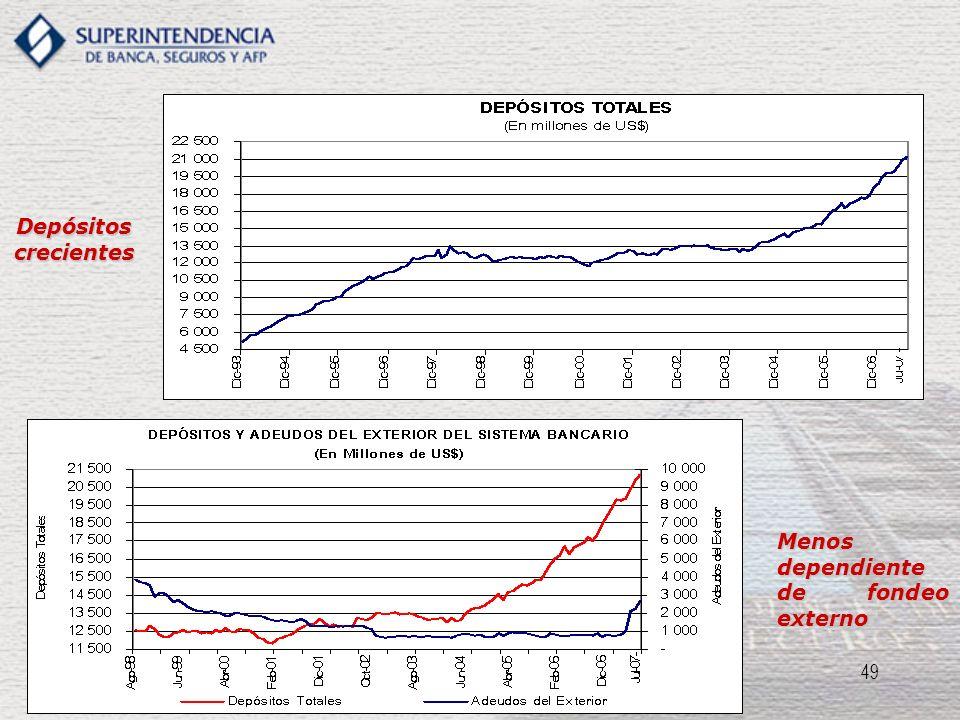 49 Depósitos crecientes Menos dependiente de fondeo externo