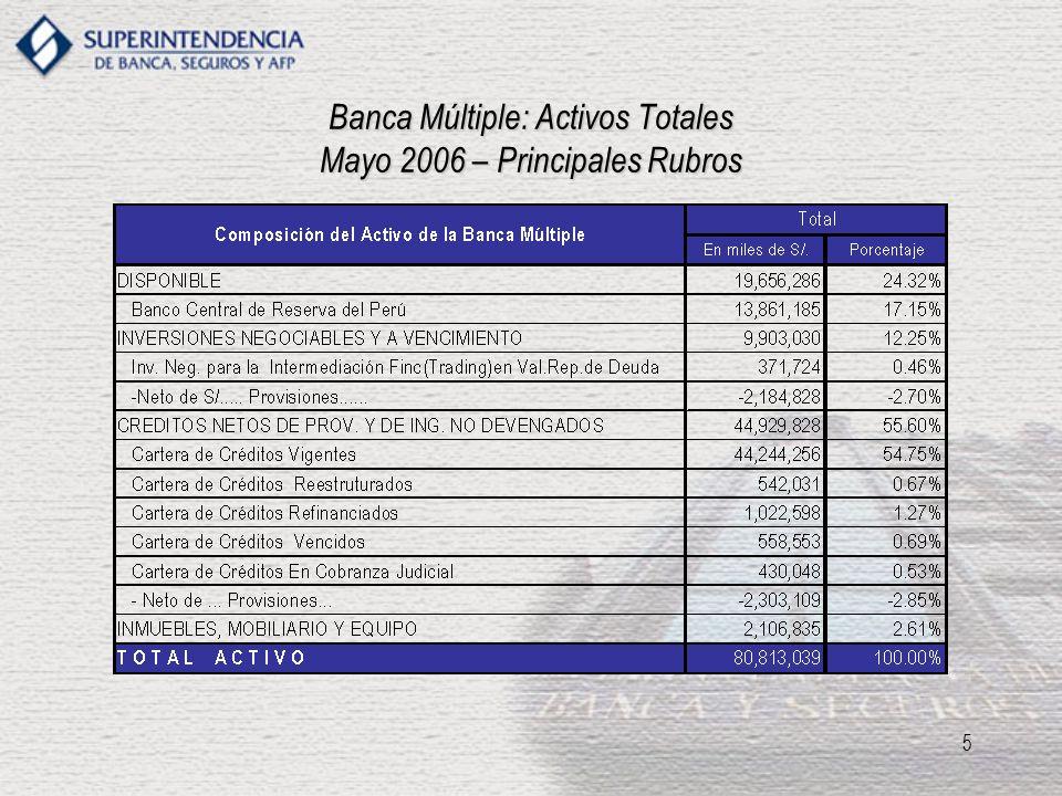 6 PRINCIPALES RIESGOS I.Riesgo Crediticio. Posibilidad de incumplimiento de pago del deudor.