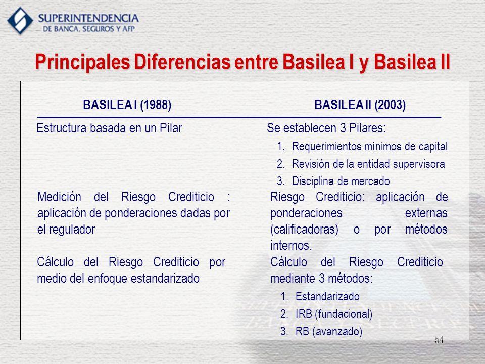 54 Principales Diferencias entre Basilea I y Basilea II BASILEA II (2003)BASILEA I (1988) Estructura basada en un PilarSe establecen 3 Pilares: 1.Requ