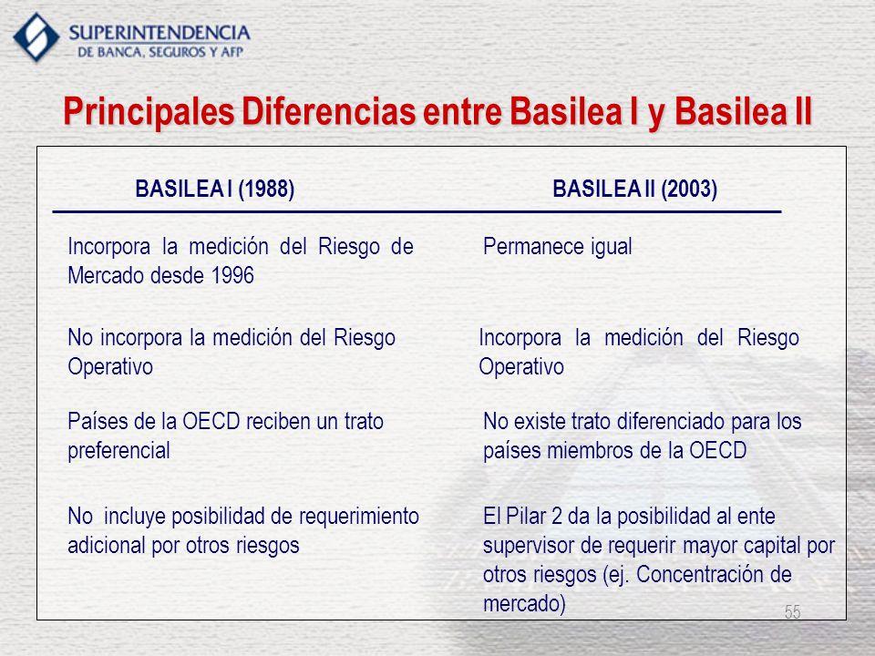 55 Incorpora la medición del Riesgo de Mercado desde 1996 Permanece igual Principales Diferencias entre Basilea I y Basilea II BASILEA II (2003)BASILE