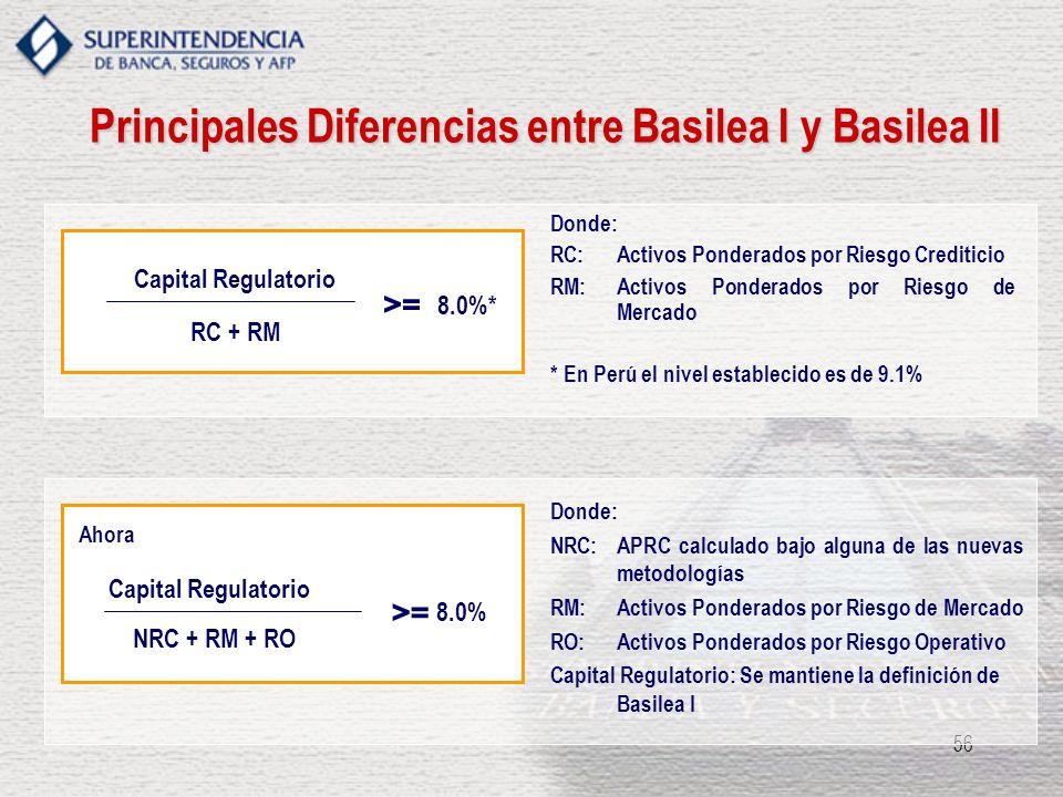 56 Donde: RC: Activos Ponderados por Riesgo Crediticio RM: Activos Ponderados por Riesgo de Mercado * En Perú el nivel establecido es de 9.1% >=>= 8.0